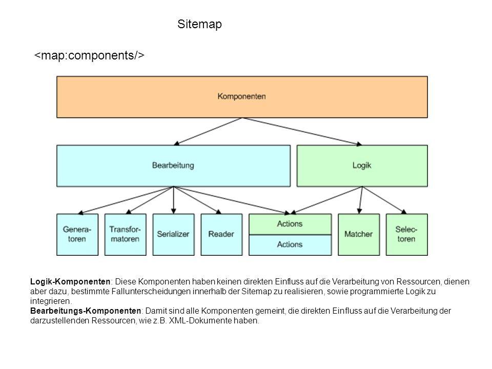 Sitemap Element definiert unterschiedliche Ansicht Element wird benutzt, um Tätigkeiten in den Gruppen zu ordnen