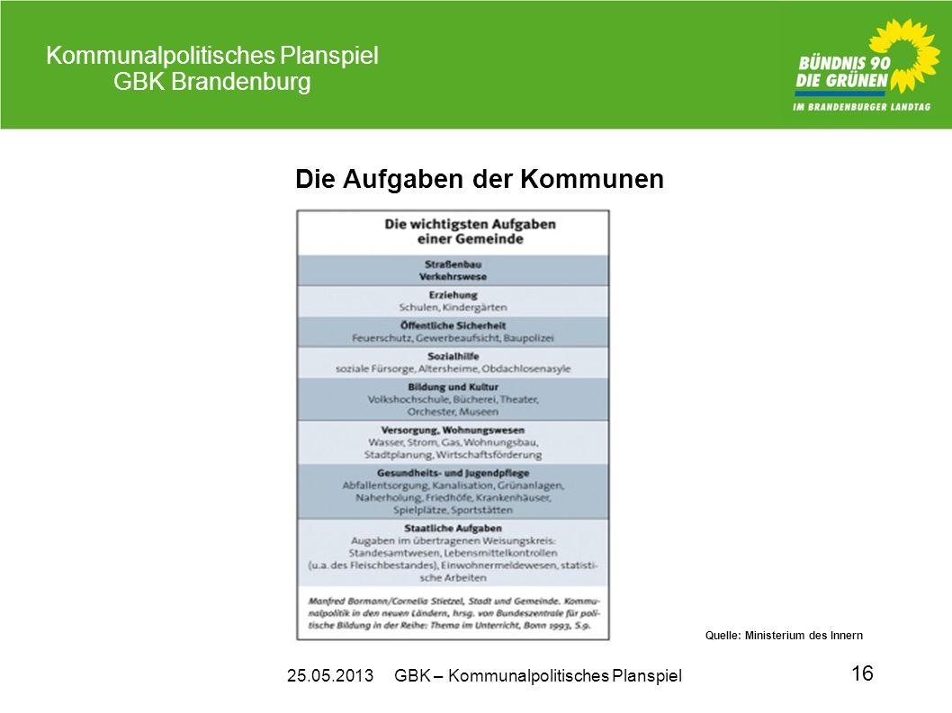 25.05.2013 GBK – Kommunalpolitisches Planspiel Kommunalpolitisches Planspiel GBK Brandenburg 16 Die Aufgaben der Kommunen Quelle: Ministerium des Inne