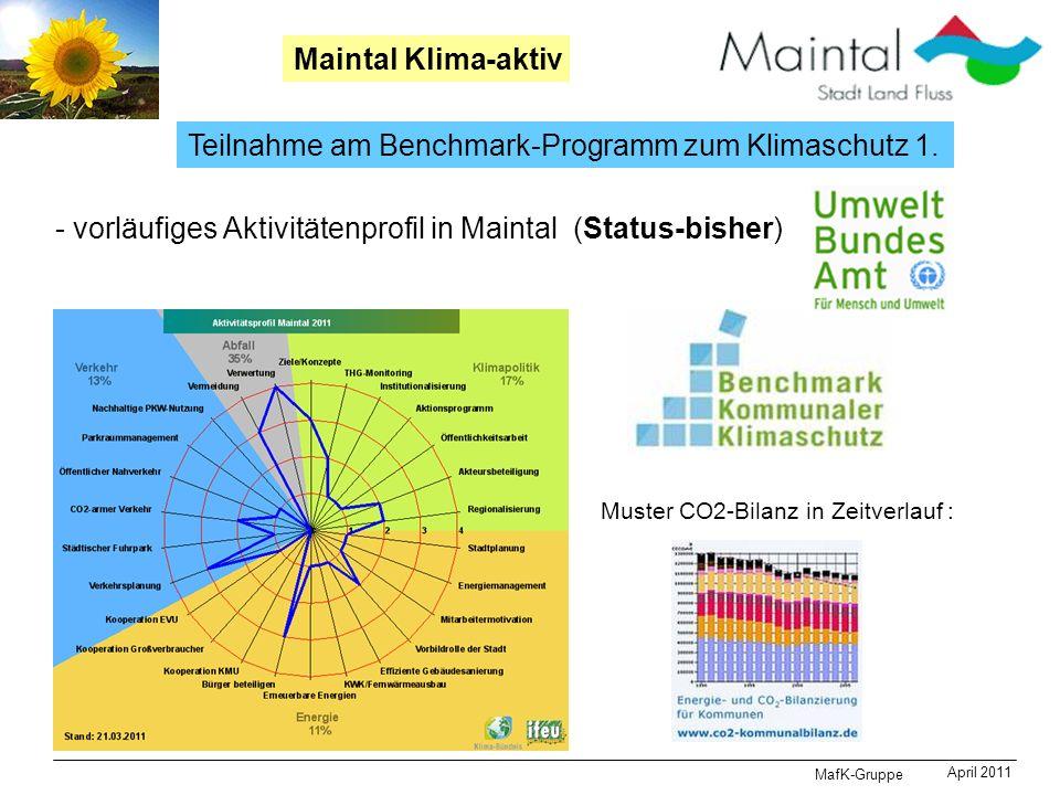 MafK-Gruppe April 2011 Maintal Klima-aktiv Teilnahme am Benchmark-Programm zum Klimaschutz 1. - vorläufiges Aktivitätenprofil in Maintal (Status-bishe