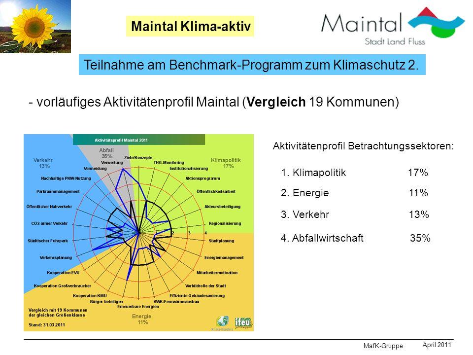 MafK-Gruppe April 2011 Maintal Klima-aktiv Teilnahme am Benchmark-Programm zum Klimaschutz 2. - vorläufiges Aktivitätenprofil Maintal (Vergleich 19 Ko