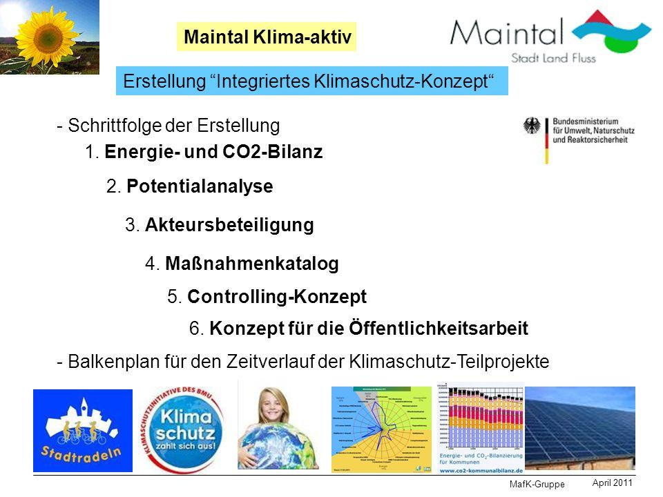 MafK-Gruppe April 2011 Maintal Klima-aktiv Erstellung Integriertes Klimaschutz-Konzept 1. Energie- und CO2-Bilanz 2. Potentialanalyse 3. Akteursbeteil