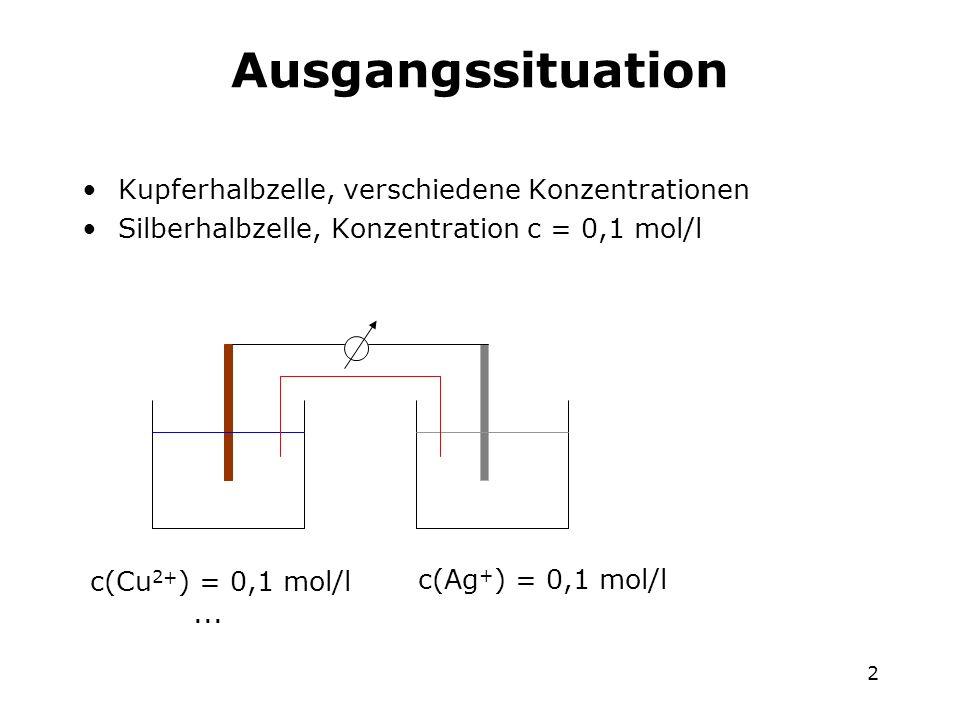 2 Ausgangssituation Kupferhalbzelle, verschiedene Konzentrationen Silberhalbzelle, Konzentration c = 0,1 mol/l c(Cu 2+ ) = 0,1 mol/l... c(Ag + ) = 0,1