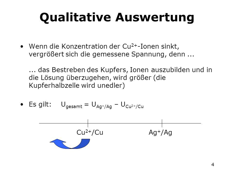 4 Qualitative Auswertung Wenn die Konzentration der Cu 2+ -Ionen sinkt, vergrößert sich die gemessene Spannung, denn...... das Bestreben des Kupfers,