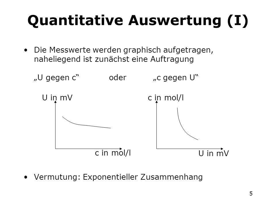 5 Quantitative Auswertung (I) Die Messwerte werden graphisch aufgetragen, naheliegend ist zunächst eine Auftragung U gegen c oder c gegen U Vermutung: