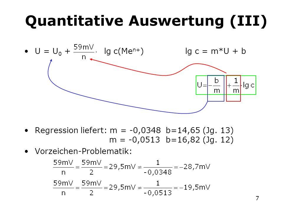 7 Quantitative Auswertung (III) U = U 0 + lg c(Me n+ ) lg c = m*U + b Regression liefert: m = -0,0348b=14,65 (Jg. 13) m = -0,0513b=16,82 (Jg. 12) Vorz