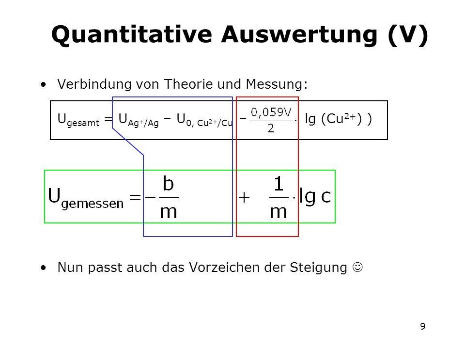 9 Quantitative Auswertung (V) Verbindung von Theorie und Messung: U gesamt = U Ag + /Ag – U 0, Cu 2+ /Cu – lg (Cu 2+ ) ) Nun passt auch das Vorzeichen