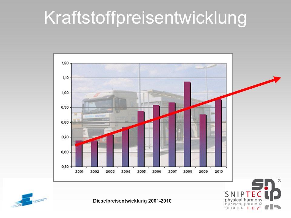 Kraftstoffpreisentwicklung Dieselpreisentwicklung 2001-2010