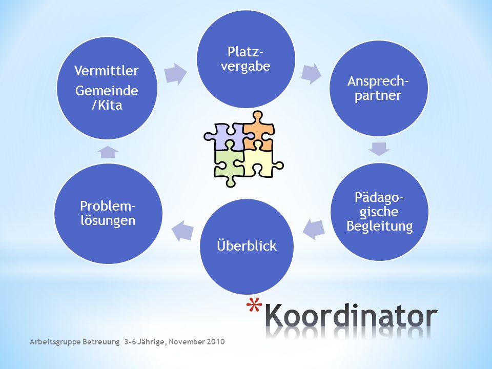 Platz- vergabe Ansprech- partner Pädago- gische Begleitung Überblick Problem- lösungen Vermittler Gemeinde /Kita Arbeitsgruppe Betreuung 3-6 Jährige, November 2010
