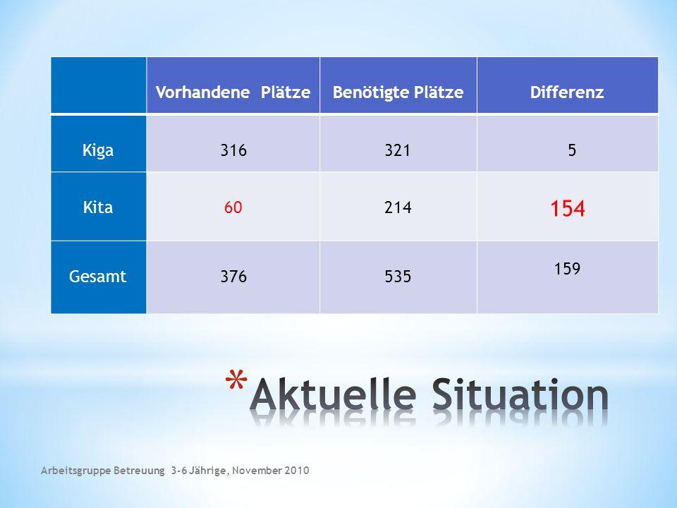 Vorhandene PlätzeBenötigte Plätze Kiga316321 Kita60214 Gesamt376535 Differenz 5 154 159 Arbeitsgruppe Betreuung 3-6 Jährige, November 2010
