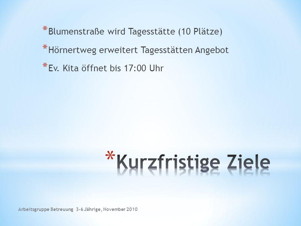 * Blumenstraße wird Tagesstätte (10 Plätze) * Hörnertweg erweitert Tagesstätten Angebot * Ev.