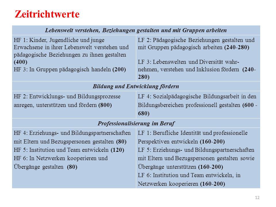 Fachrichtungsübergreifender Lernbereich (mind.360 nach RVFS) Fachrichtungsbezogener Lernbereich (mind.