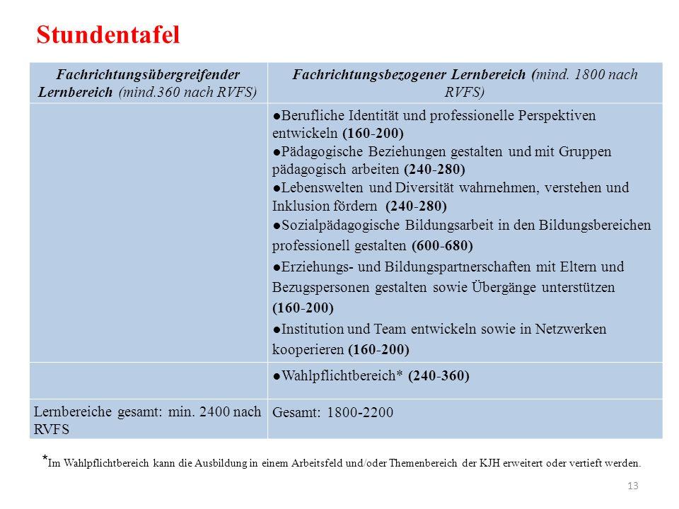 Fachrichtungsübergreifender Lernbereich (mind.360 nach RVFS) Fachrichtungsbezogener Lernbereich (mind. 1800 nach RVFS) Berufliche Identität und profes
