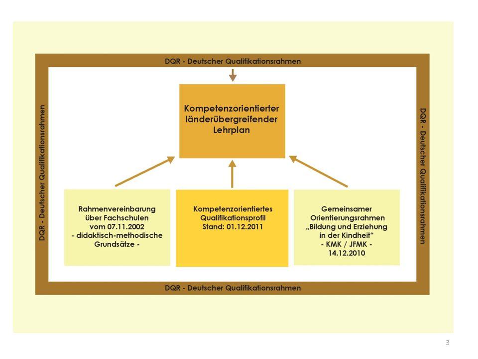 Vorgaben Texte des Qualifikationsprofils sollen genutzt werden.