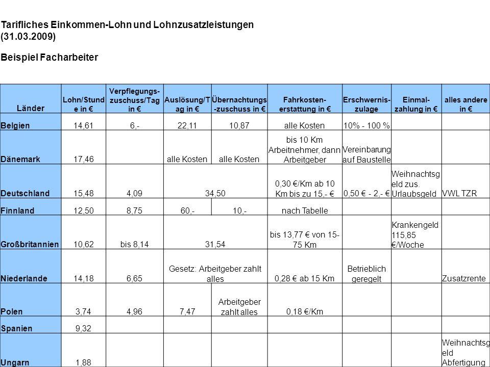 Tarifliches Einkommen-Lohn und Lohnzusatzleistungen (31.03.2009) Beispiel Facharbeiter Länder Lohn/Stund e in Verpflegungs- zuschuss/Tag in Auslösung/
