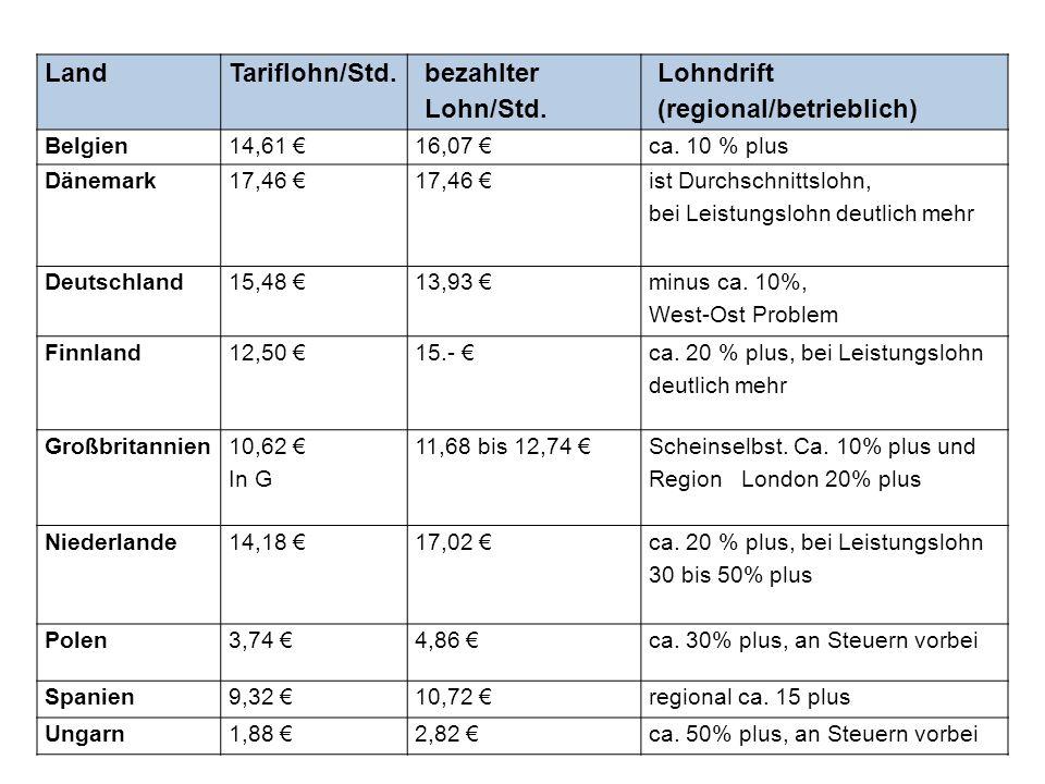 LandTariflohn/Std. bezahlter Lohn/Std. Lohndrift (regional/betrieblich) Belgien14,61 16,07 ca. 10 % plus Dänemark17,46 ist Durchschnittslohn, bei Leis