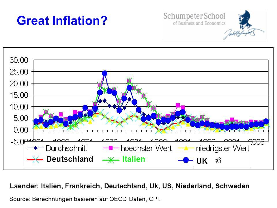 Great Inflation? Source: Berechnungen basieren auf OECD Daten, CPI. Laender: Italien, Frankreich, Deutschland, Uk, US, Niederland, Schweden Italien UK