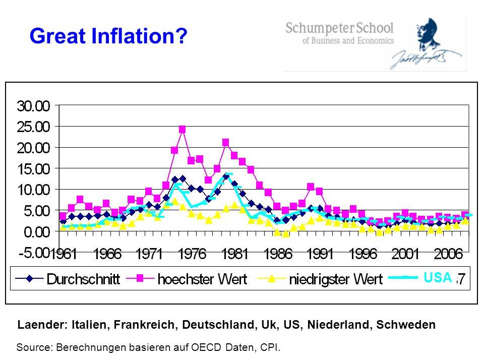 Great Inflation? Source: Berechnungen basieren auf OECD Daten, CPI. Laender: Italien, Frankreich, Deutschland, Uk, US, Niederland, Schweden USA