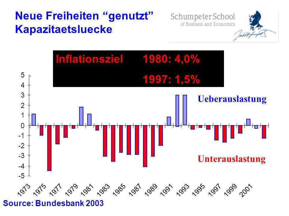 Neue Freiheiten genutzt Kapazitaetsluecke Source: Bundesbank 2003 Inflationsziel 1980: 4,0% 1997: 1,5% -5 -4 -3 -2 0 1 2 3 4 5 19731975197719791981198