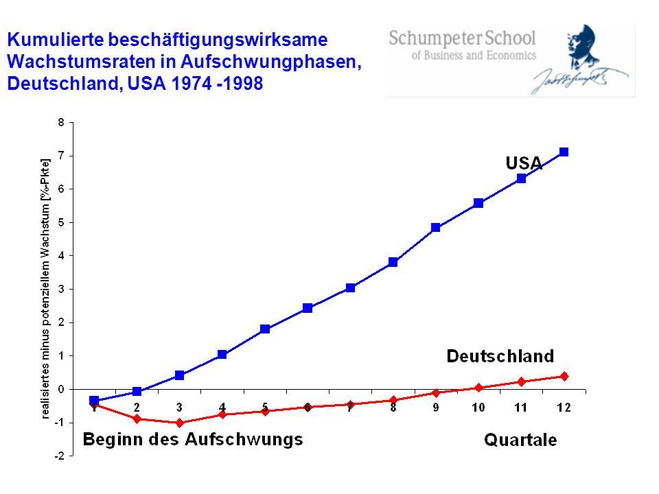 Kumulierte beschäftigungswirksame Wachstumsraten in Aufschwungphasen, Deutschland, USA 1974 -1998