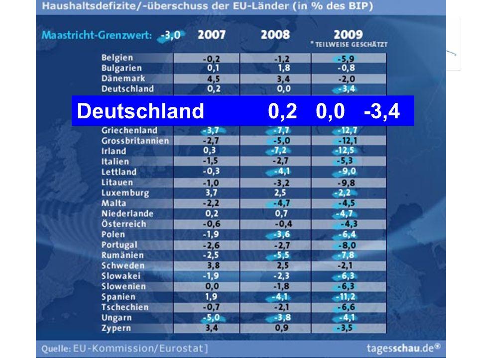 Deutschland 0,20,0-3,4