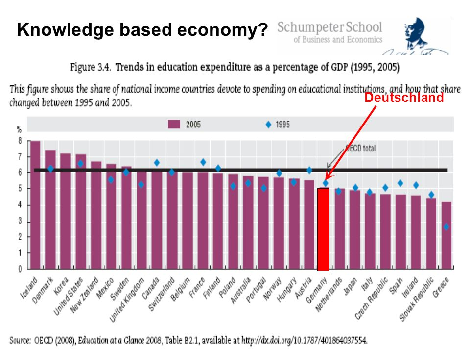 Knowledge based economy? Deutschland