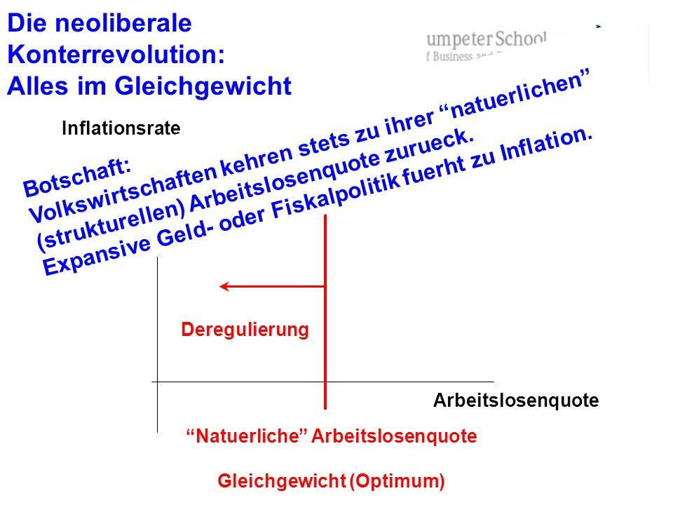 Die neoliberale Konterrevolution: Alles im Gleichgewicht Arbeitslosenquote Inflationsrate Natuerliche Arbeitslosenquote Gleichgewicht (Optimum) Deregu