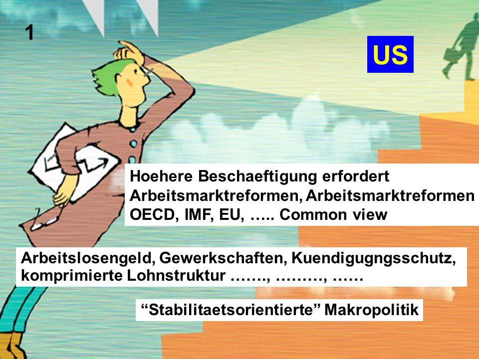 Hoehere Beschaeftigung erfordert Arbeitsmarktreformen, Arbeitsmarktreformen OECD, IMF, EU, ….. Common view US Stabilitaetsorientierte Makropolitik 1 A