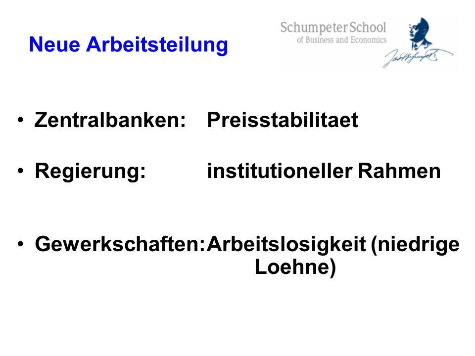 Neue Arbeitsteilung Zentralbanken: Preisstabilitaet Regierung:institutioneller Rahmen Gewerkschaften:Arbeitslosigkeit (niedrige Loehne)