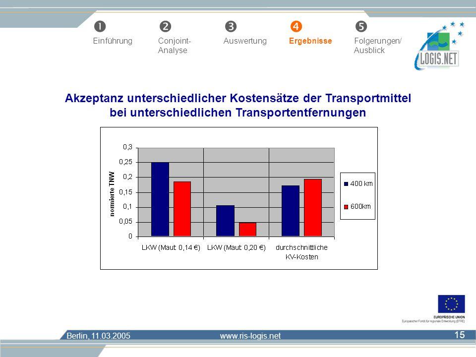 Berlin, 11.03.2005 www.ris-logis.net 15 Akzeptanz unterschiedlicher Kostensätze der Transportmittel bei unterschiedlichen Transportentfernungen Œ Einf