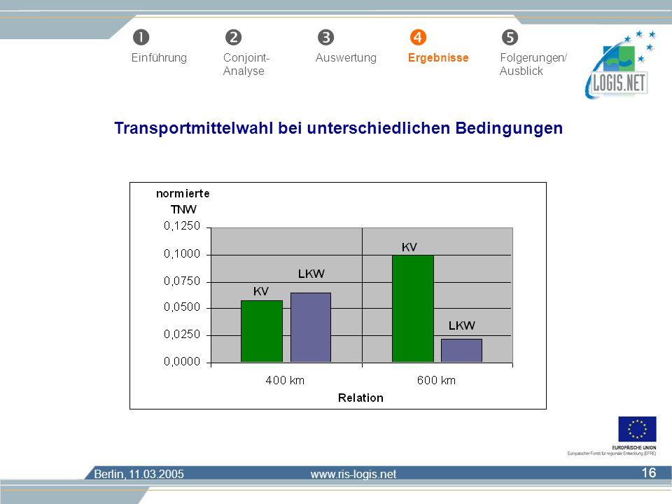 Berlin, 11.03.2005 www.ris-logis.net 16 Œ Einführung Conjoint- AuswertungErgebnisseFolgerungen/ Analyse Ausblick Transportmittelwahl bei unterschiedli