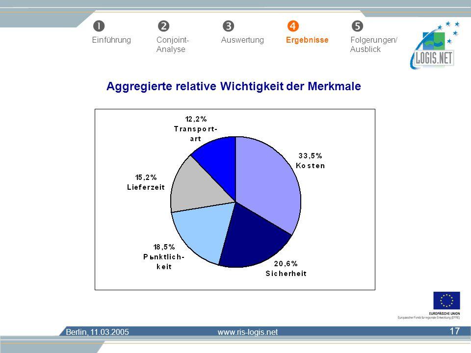 Berlin, 11.03.2005 www.ris-logis.net 17 Œ Einführung Conjoint- AuswertungErgebnisseFolgerungen/ Analyse Ausblick Aggregierte relative Wichtigkeit der