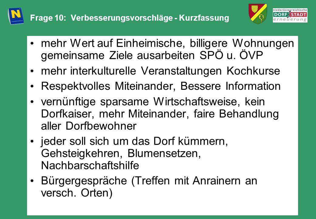 Frage 10: Verbesserungsvorschläge - Kurzfassung mehr Wert auf Einheimische, billigere Wohnungen gemeinsame Ziele ausarbeiten SPÖ u. ÖVP mehr interkult