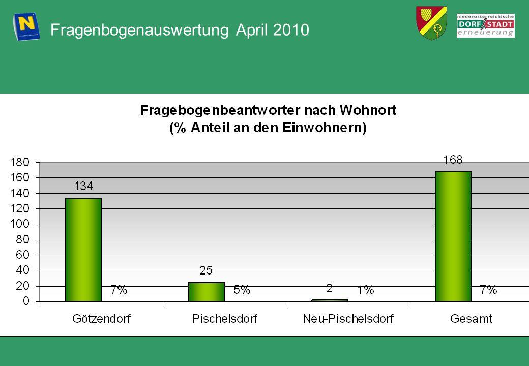 Fragenbogenauswertung April 2010