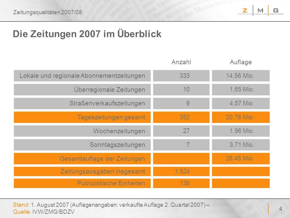 45 Zeitungsqualitäten 2007/08 Werbeverweigerer Basis: Haushalte – Quelle: Deutsche Post AG, Prospektservice 2006 – Angaben: in Prozent Aufkleber Bitte keine Werbung einwerfen vorhanden / Beispiele