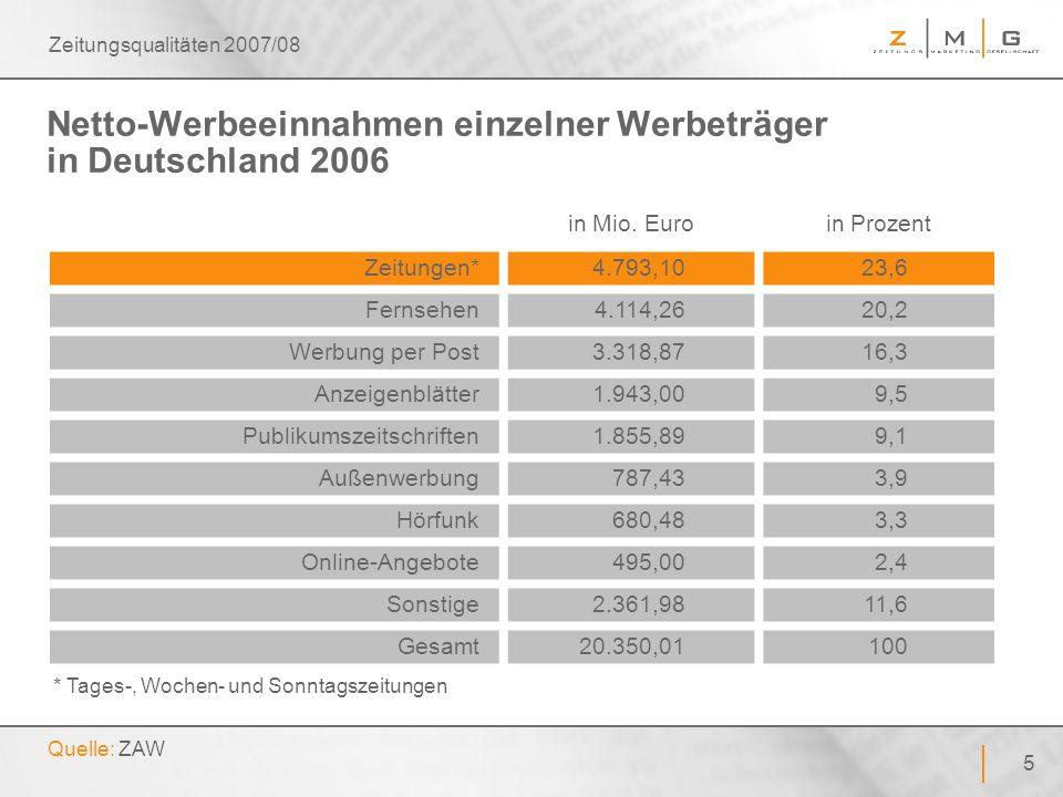 66 Zeitungsqualitäten 2007/08 Beachtungsgewinn durch Formatvergrößerung Basis: Leser von regionalen Abonnementzeitungen ab 14 Jahren – Quelle: Anzeigen-Copytest-Datenbank der ZMG, 1990 bis 2006 – Angaben: in Prozent + 55% + 44% + 123% Schwarz-Weiß-Anzeigen