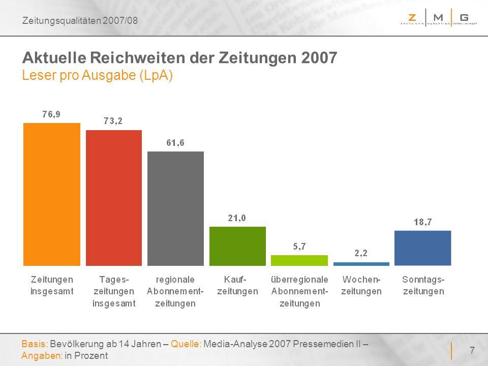 48 Zeitungsqualitäten 2007/08 Letzter Einkauf von größeren Anschaffungen Basis: Bevölkerung ab 14 Jahren – Quelle: Zeitungsmonitor 2006 – Angaben: in Prozent z.