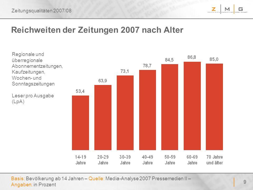 50 Zeitungsqualitäten 2007/08 Letzter Einkauf von Dingen des täglichen Bedarfs Basis: Bevölkerung ab 14 Jahren – Quelle: Zeitungsmonitor 2006 – Angaben: in Prozent z.
