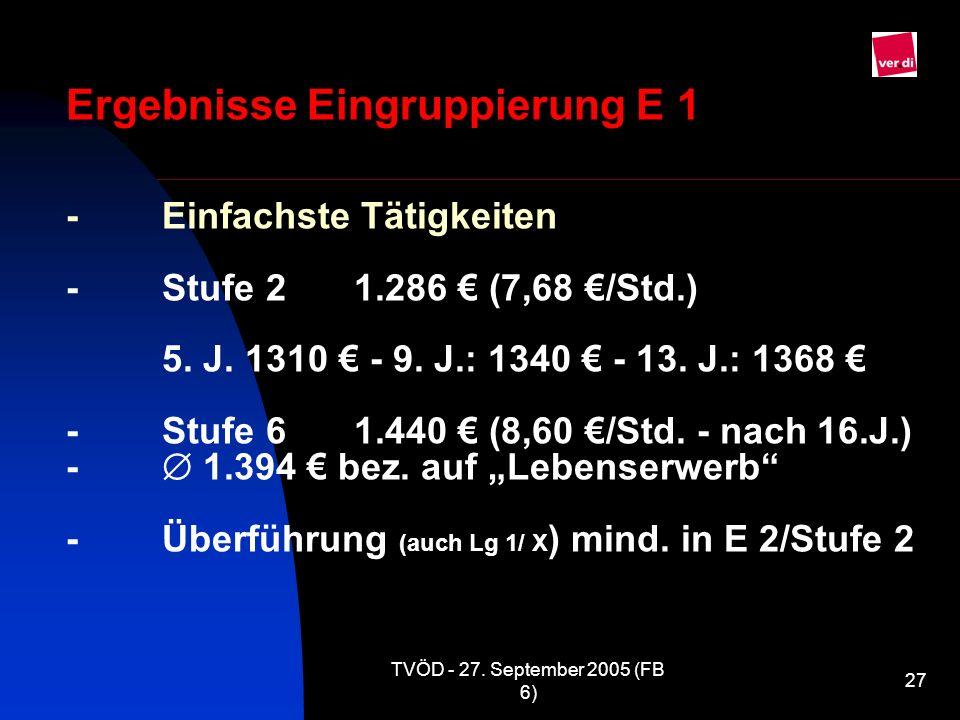 TVÖD - 27. September 2005 (FB 6) 27 Ergebnisse Eingruppierung E 1 -Einfachste Tätigkeiten -Stufe 21.286 (7,68 /Std.) 5. J. 1310 - 9. J.: 1340 - 13. J.