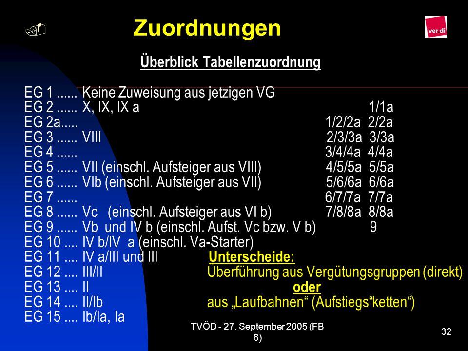 TVÖD - 27. September 2005 (FB 6) 32 Zuordnungen Überblick Tabellenzuordnung EG 1...... Keine Zuweisung aus jetzigen VG EG 2...... X, IX, IX a 1/1a EG