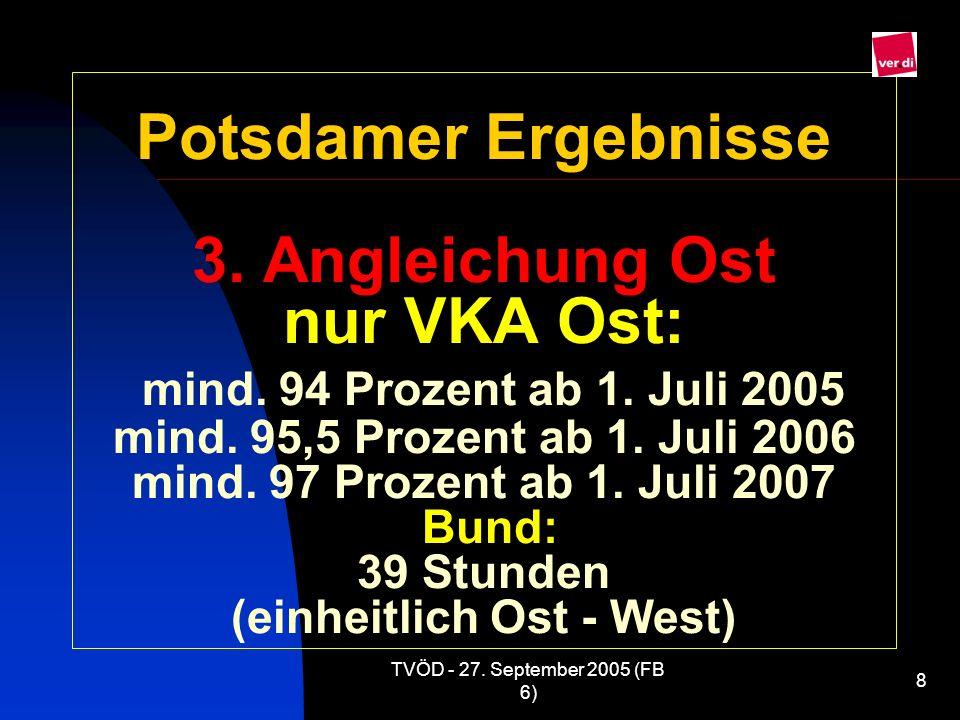 TVÖD - 27. September 2005 (FB 6) 8 Potsdamer Ergebnisse 3. Angleichung Ost nur VKA Ost: mind. 94 Prozent ab 1. Juli 2005 mind. 95,5 Prozent ab 1. Juli