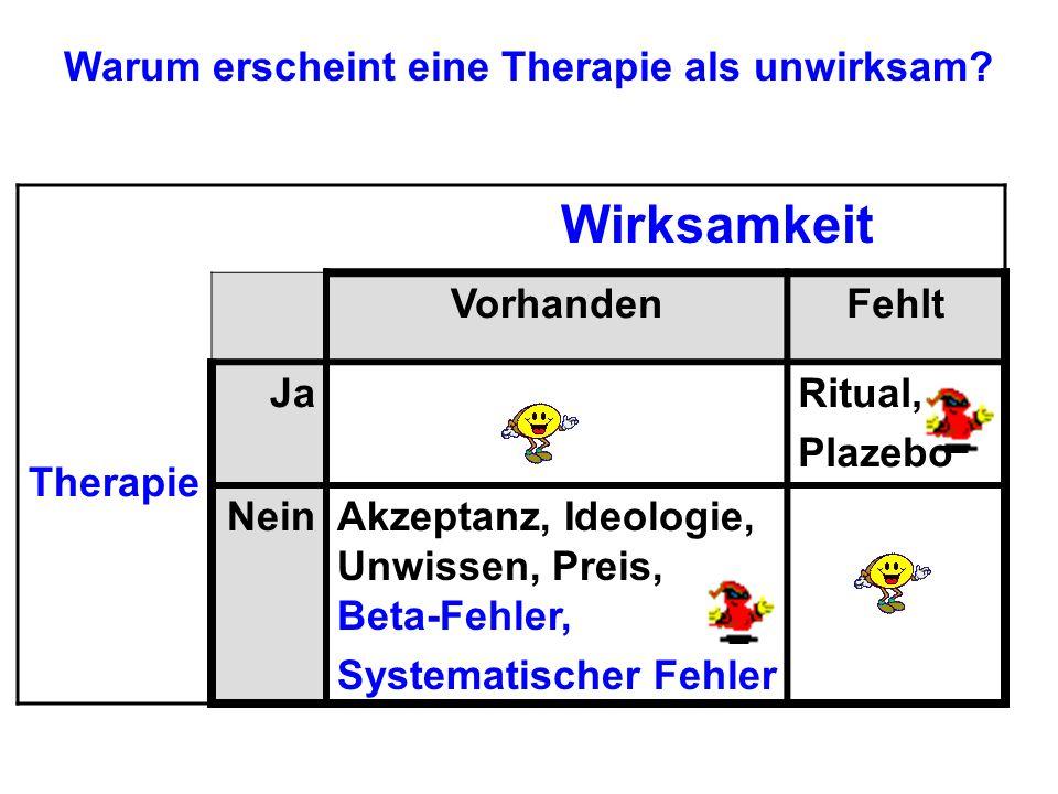 Wirksamkeit Therapie VorhandenFehlt JaRitual, Plazebo NeinAkzeptanz, Ideologie, Unwissen, Preis, Beta-Fehler, Systematischer Fehler Warum erscheint ei