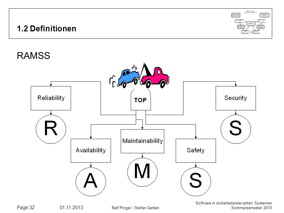 Software in sicherheitsrelevanten Systemen Sommersemester 2013 01.11.2013 Ralf Pinger / Stefan Gerken Page 32 1.2 Definitionen RAMSS