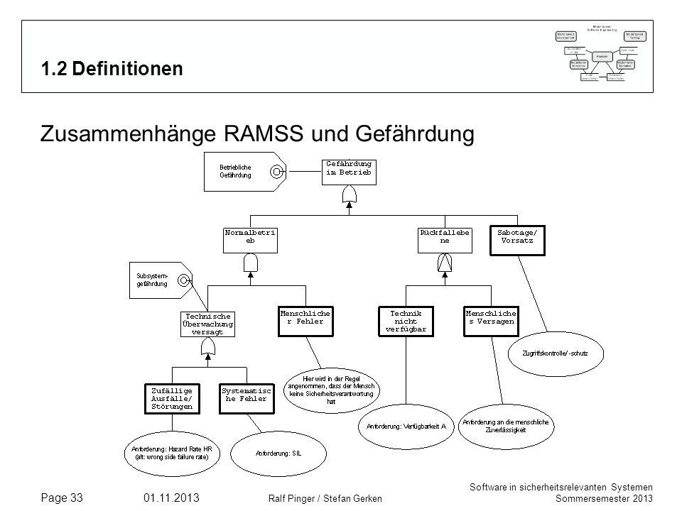 Software in sicherheitsrelevanten Systemen Sommersemester 2013 01.11.2013 Ralf Pinger / Stefan Gerken Page 33 1.2 Definitionen Zusammenhänge RAMSS und