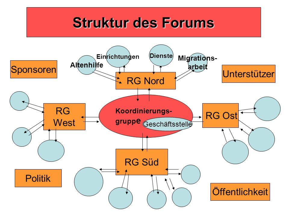 Struktur des Forums Koordinierungs- grupp e RG West RG Süd RG Ost RG Nord Unterstützer Sponsoren Einrichtungen Migrations- arbeit Altenhilfe Öffentlic