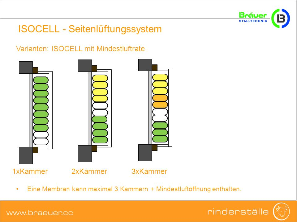 ISOCELL - Seitenlüftungssystem Eine Membran kann maximal 3 Kammern + Mindestluftöffnung enthalten. Varianten: ISOCELL mit Mindestluftrate 1xKammer2xKa