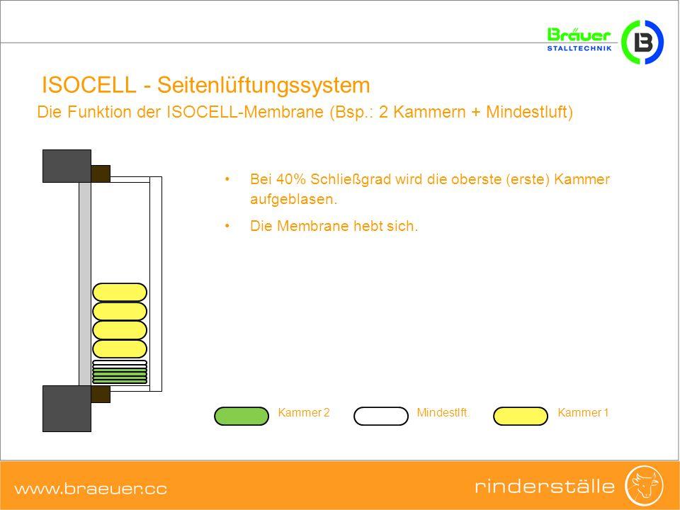 ISOCELL - Seitenlüftungssystem Bei 40% Schließgrad wird die oberste (erste) Kammer aufgeblasen. Die Membrane hebt sich. Die Funktion der ISOCELL-Membr