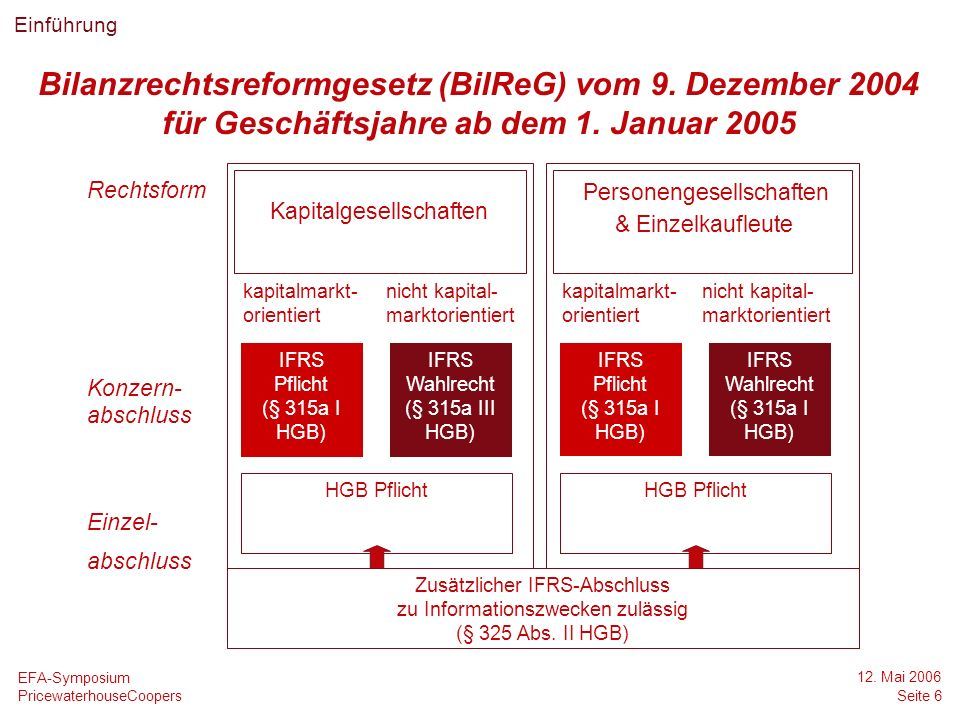 © 2006 PricewaterhouseCoopers.All rights reserved.