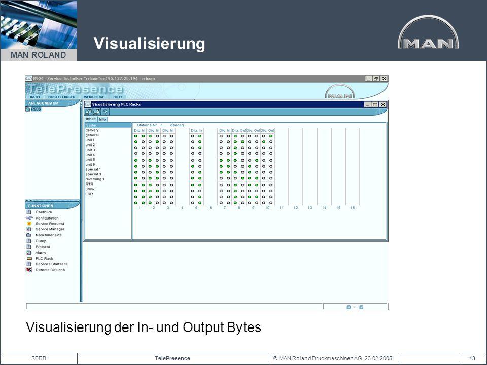 © MAN Roland Druckmaschinen AG, 23.02.2005TelePresenceSBRB MAN ROLAND 13 Visualisierung Visualisierung der In- und Output Bytes