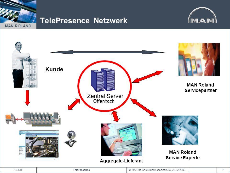 © MAN Roland Druckmaschinen AG, 23.02.2005TelePresenceSBRB MAN ROLAND 7 TelePresence Netzwerk MAN Roland Servicepartner Kunde Zentral Server Offenbach
