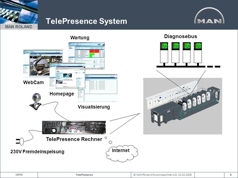 © MAN Roland Druckmaschinen AG, 23.02.2005TelePresenceSBRB MAN ROLAND 8 TelePresence System TelePresence Rechner Diagnosebus 230V Fremdeinspeisung Int